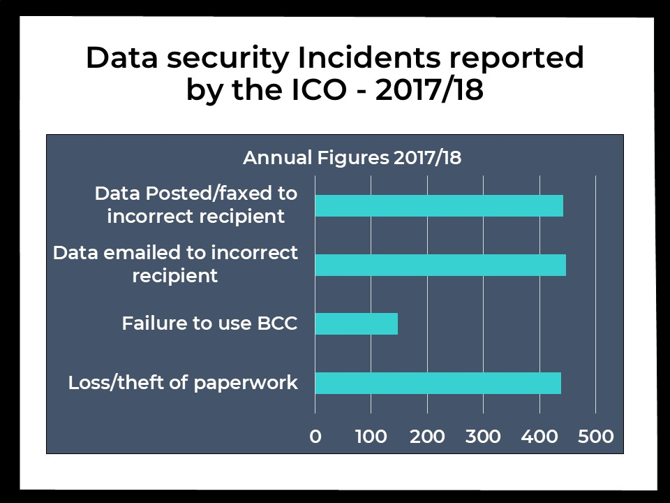 Data security incidents 2017/18