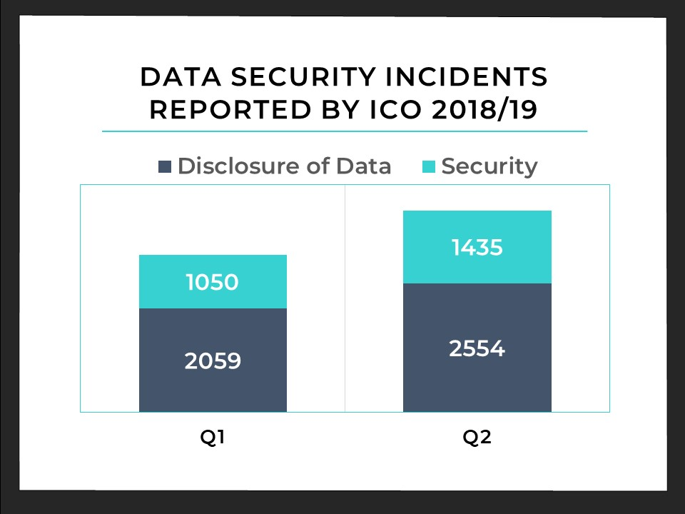 Data Security Incidents 2018/19